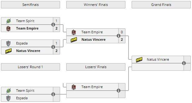Закрытый СНГ-отбор на DreamLeague S10. Spirit сыграет с Espada, Empire уступила Na`Vi