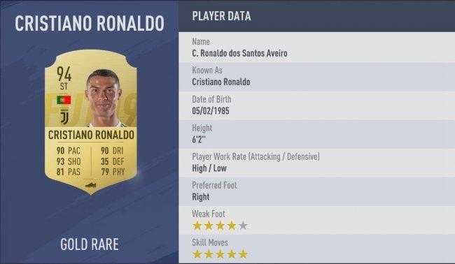 У Роналду лучший и самый сильный удар в FIFA 19