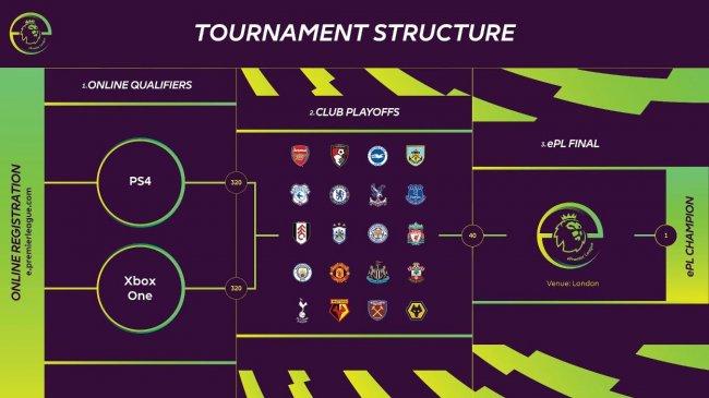 У АПЛ появится турнир по FIFA 19. Финальный этап покажут по Sky Sports