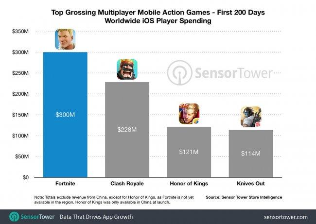 Epic Games заработала 300 миллионов долларов на Fortnite для iOS за 200 дней
