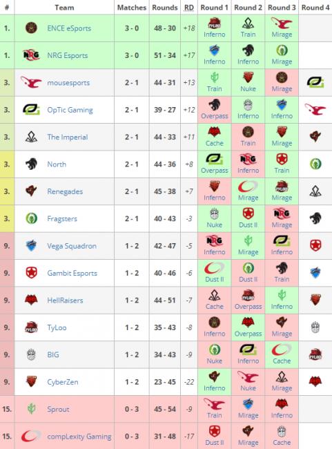Матчи 10 октября на StarSeries i-League Season 6: Fragsters победили North, Optic Gaming играет с Mousesports