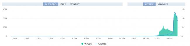 Black Ops 4. На пике трансляций было 377 тысяч человек, сообщает Вышла Call of Duty
