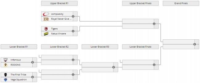 Na`Vi сыграют с Tigers, Vega Squadron против The Final Tribe, Плей-офф DreamLeague S10