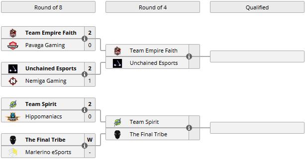 Открытый европейский отбор на ESL One Katowice. Team Spirit, The Final Tribe, Unchained и Empire Faith вышли в полуфинал