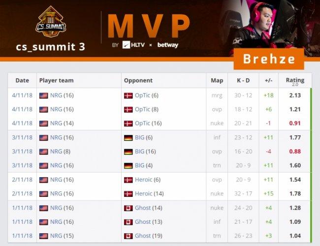 Brehze признан лучшим игроком CS Summit 3 по версии HLTV
