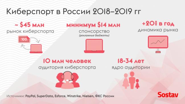 в2019−2020-м российский рынок киберспорта сохранит рост на20%, сообщает Sostav - Игры