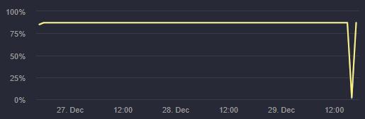 В Steam прекратили работать серверы Dota 2, Team Fortress 2 и CS:GO. Через час все восстановили - Игры