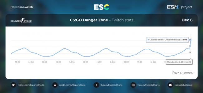 Более 3 тысяч каналов стримили CS:GO после выхода патча