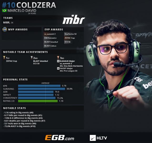 Coldzera занял 10-е место в рейтинге HLTV за 2018 год