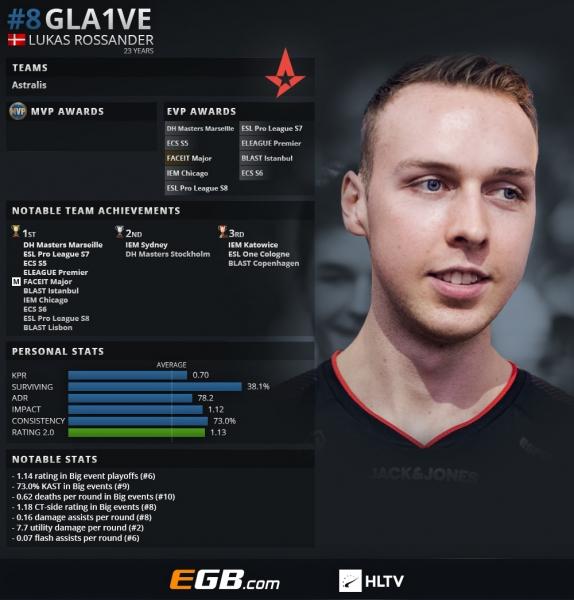 Gla1ve занял 8-е место в рейтинге HLTV за 2018 год