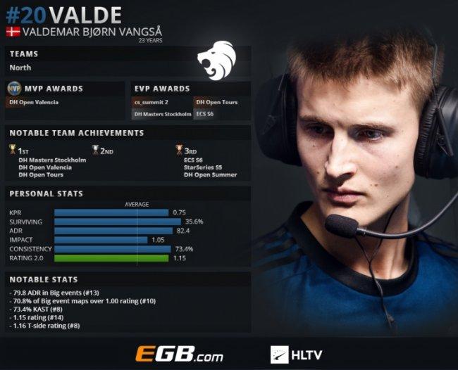 Valde занял 20-е место в рейтинге HLTV за 2018 год