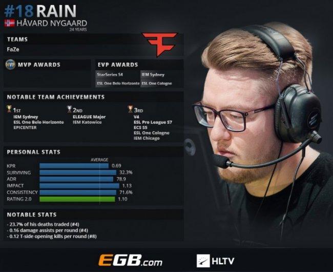 Rain занял 18-е место в рейтинге HLTV за 2018-й