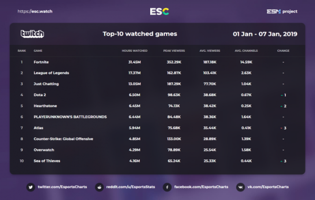 Dota 2 поднялась на 4-е место в рейтинге Twitch за неделю, Hearthstone – на 5-е - Игры