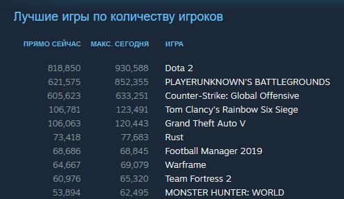 Пиковый онлайн за сутки в доте – 930 тысяч человек. Последний раз столько игроков было в мае 2017-го