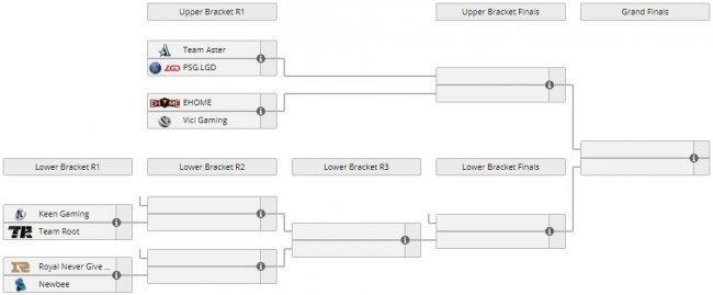 PSG.LGD, Vici, Aster и Ehome вышли в верхнюю сетку китайского отбора на мейджор
