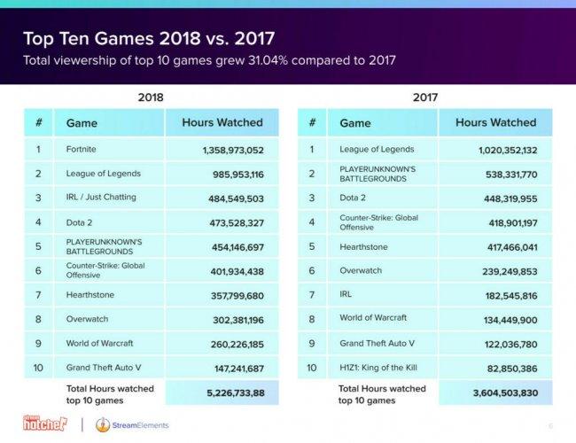 В 2018-м пользователи Twitch посмотрели 9,4 млрд часов видео - Игры