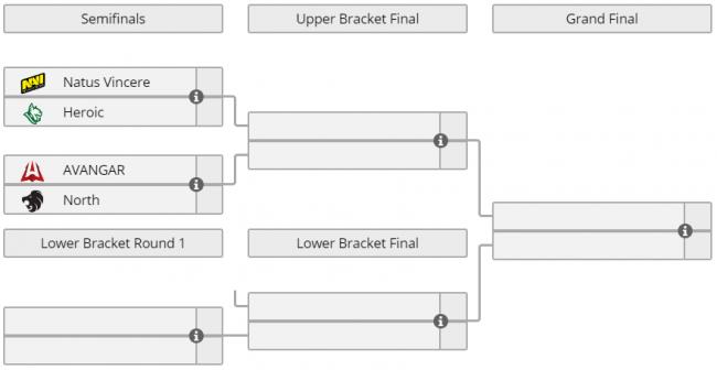 North одолела Avangar, Heroic победила Na`Vi, ICE Challenge