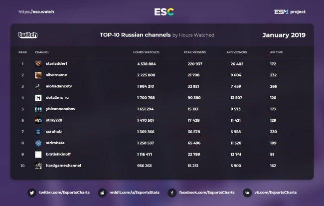 Рейтинг русскоязычных каналов на Twitch за январь: StarLadder, SilverName и Alohadance вошли в топ-3