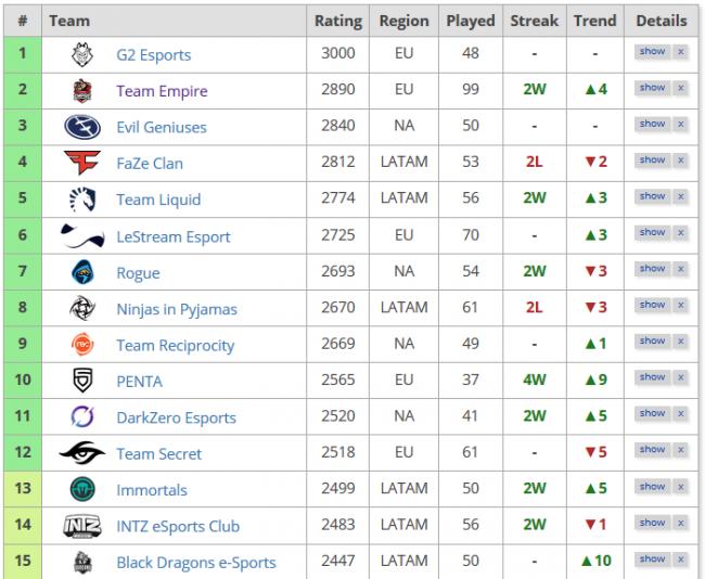 Team Empire заняла второе место в рейтинге команд по Rainbow Six Siege от Liquipedia - Игры