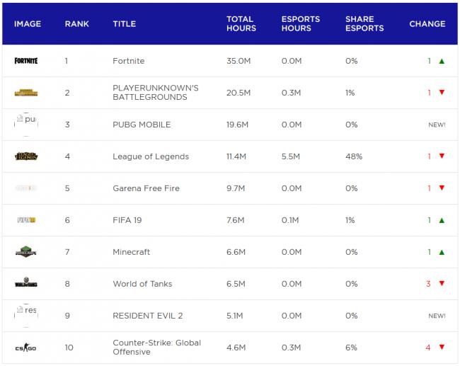 Турниры по доте смотрели чаще других в январе, соревнования по CS:GO на третьем месте. Стримы Fortnite – самые популярные - Игры