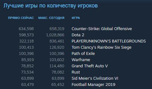 Второй раз за 8 дней пиковый онлайн за сутки в доте достиг миллиона игроков