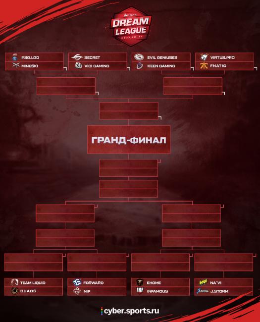 Сетка плей-офф мейджора DreamLeague S11
