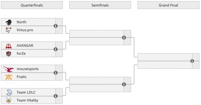 Avangar играет с Forze, Virtus.pro против North, Вторая неделя ECS Season 7