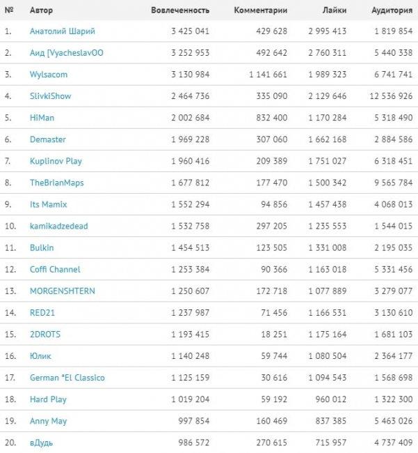 Аид, Kuplinov Play и Hard Play вошли в топ-20 русскоязычных YouTube-каналов за февраль. Дудь – 20-й - Игры