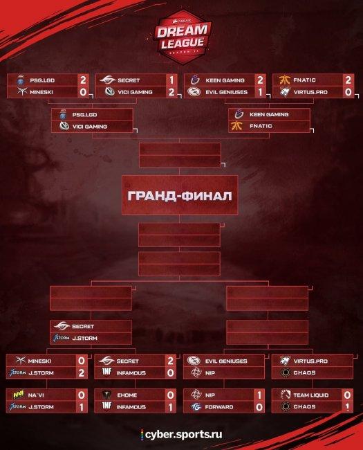 Матчи 19 марта на DreamLeague S11: EG сыграют с NiP, Virtus.pro против Chaos