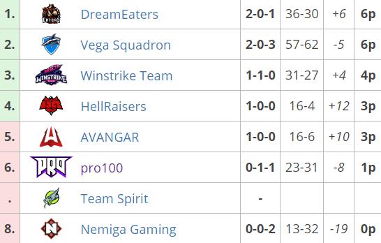 Hellraisers играют с Nemiga, Vega Sqaudron встретится с Team Spirit, WePlay! Forge of Masters