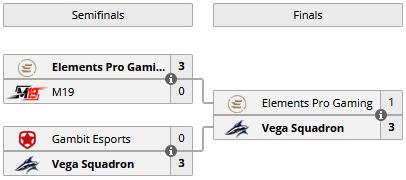 Vega Squadron выиграла весенний сплит Континентальной лиги