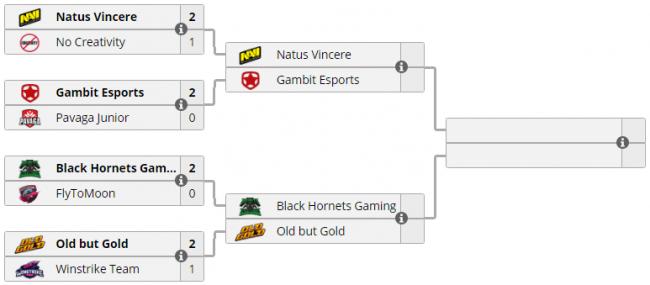 Закрытый СНГ-отбор на Dota Pit Minor. Gambit победила Na`Vi, Old but Gold встретится с Black Hornets
