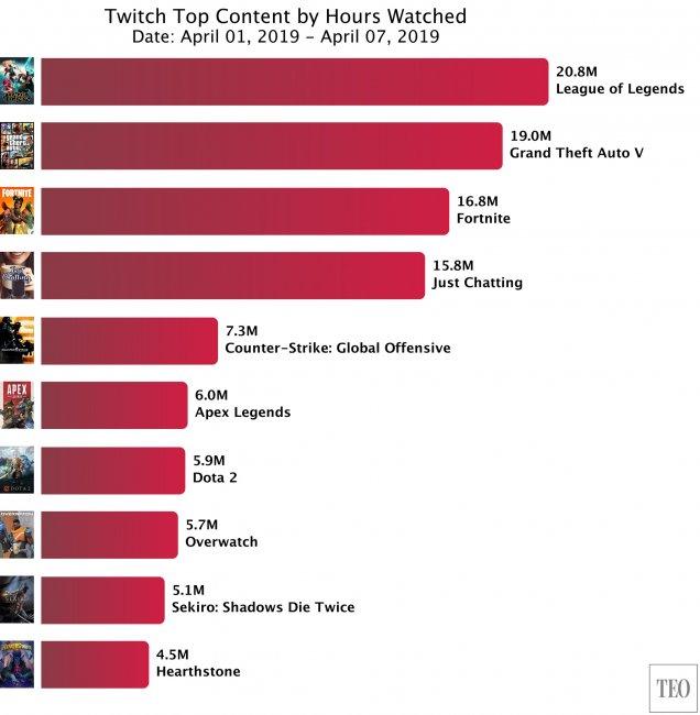 Топ 10 самых просматриваемых разделов Twitch за прошедшую неделю - Игры