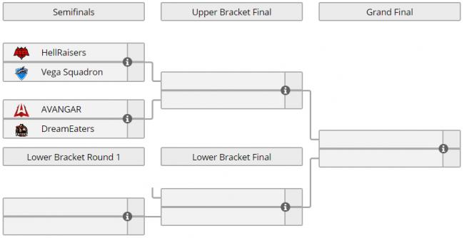 Hellraisers победили Vega Squadron, Avangar играет Dreameaters, WePlay! Forge of Masters