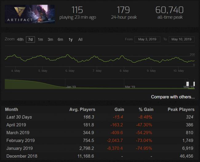 Пиковый онлайн Artifact за последние сутки опустился ниже 200 игроков. Это худший показатель за историю игры - Игры