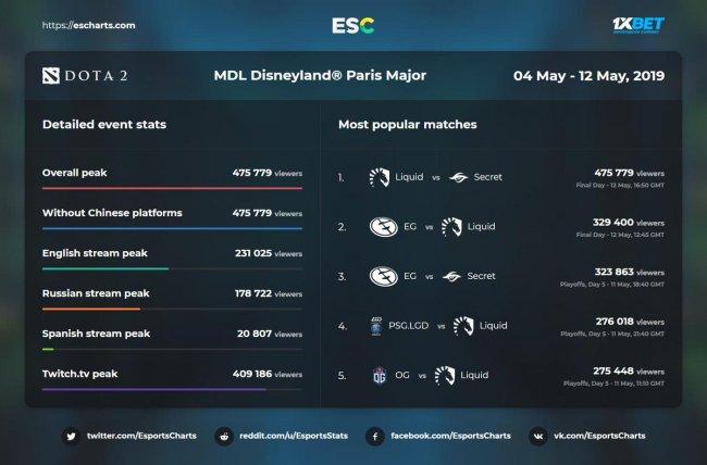475 тысяч человек смотрели финал MDL Disneyland Major