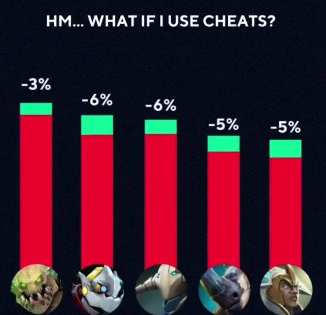 На GOSU.AI сравнили винрейт читеров и обычных игроков. У Свена с читами винрейт на 6% хуже