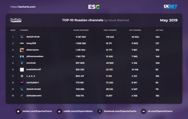 RuHub по Dota 2 стал самым просматриваемым русскоязычным каналом на Твиче в мае