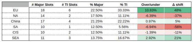 У Европы лучшее соотношение слотов на TI9 и на мейджорах, у Южной и Северной Америки – худшее