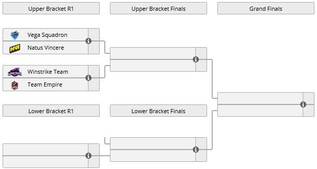 Vega сыграет с Na`Vi в плей-офф отбора на TI9, Winstrike против Empire