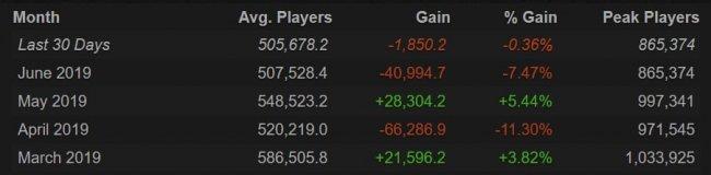 Число игроков в Доту в июне упало на 7,5%