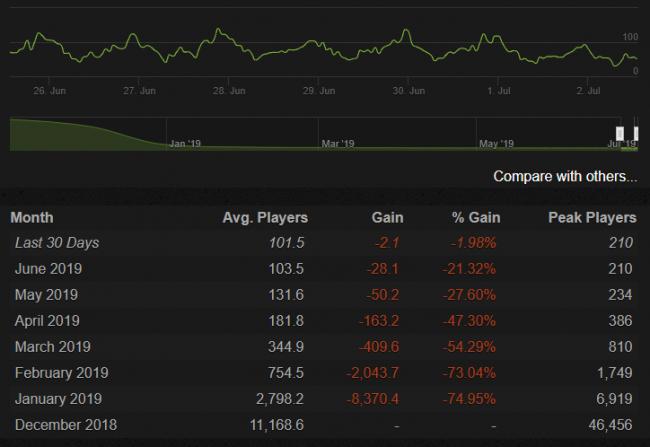 Пиковое количество игроков в Artifact в июне – 210 человек - Игры