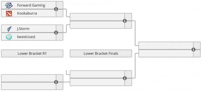 Forward, J.Storm, Beastcoast и Kookaburra прошли в плей-офф североамериканского отбора на TI9