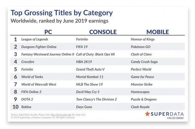 League of Legends стала самой прибыльной ПК-игрой в июне - Игры