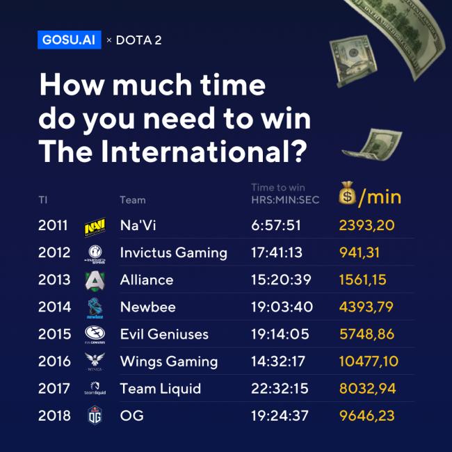 NaVi потребовалось меньше всего времени для победы на TI, Liquid – больше всего, сообщает GOSU.AI