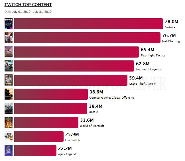 Teamfight Tactics обошла LoL в рейтинге самых популярных игр на Twitch за июль - Игры