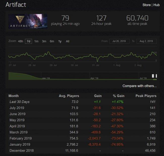 Artifact впервые с прошлого года прибавил в среднем онлайне. Количество игроков выросло с 72 до 73 человек - Игры