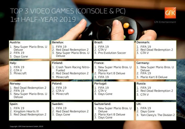 FIFA 19, RDR 2 и GTA 5 – самые продаваемые игры в России за первую половину 2019 года - Игры