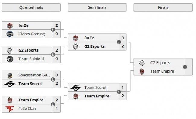 Empire и G2 встретятся в финале, Rainbow Six Major Raleigh - Игры