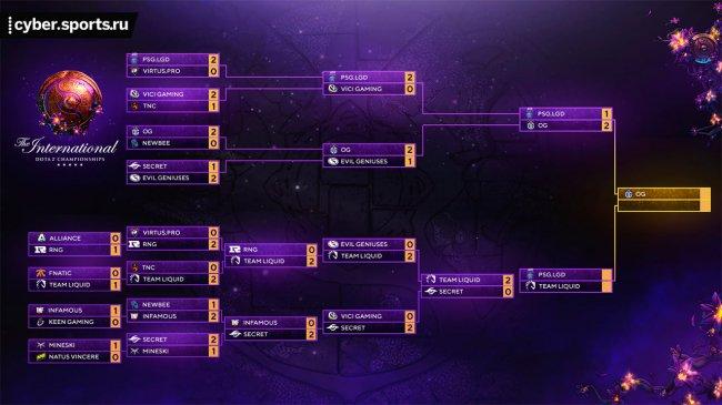 Сетка плей-офф The International 2019. Остались PSG.LGD, Liquid и OG
